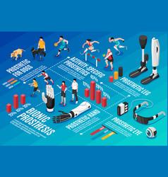 Bionic prothesis isometric infographics vector