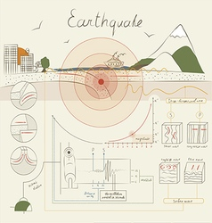 Infographics about the earthquake vector image