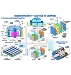 Green power generation infographic wind turbine vector
