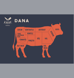 Meat cuts poster butcher diagram - dana vector