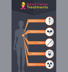 breast cancer treatments icon design infographic vector image