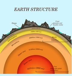 Structure earth in cross section vector