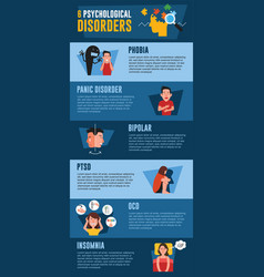 Psychological disorders infographic phobia panic vector
