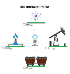 non-renewable energy types colorful poster vector image