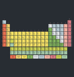Periodic table chemical elements vector