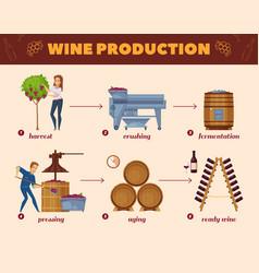 Wine production process cartoon flowchart vector