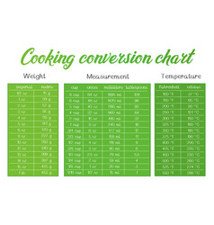 cooking measurement table chart vector image