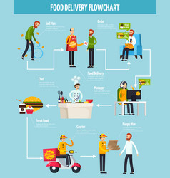 Food delivery orthogonal flowchart vector