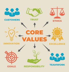 Core values concept with icons and signs vector