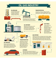 Oil Gas Industry Flowchart vector