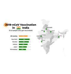 Covid19-19 vaccine infographic coronavirus vector