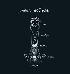 Outline of hand drawn lunar eclipse vector