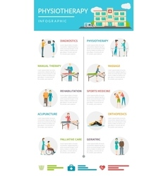 Physiotherapy rehabilitation infographics vector