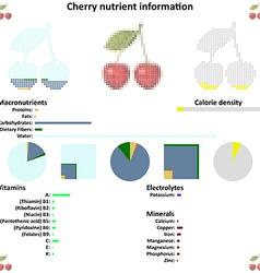 Cherry nutrient information vector