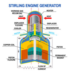 Stirling engine generator diagram device vector