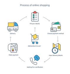 Process online purchasing vector