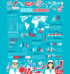 Dental care and dentistry medicine infographics vector