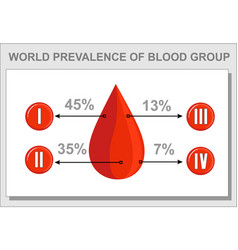 Blood group statistics diagramgout vector