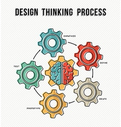 Design thinking process concept guide design vector