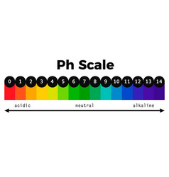 Ph scale chart vector