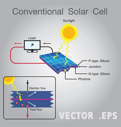 Solar energy power diagram vector