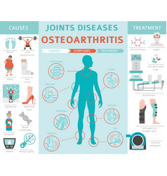 joints diseases arthritis osteoarthritis symptoms vector image
