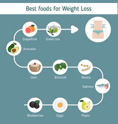 best foods for weight loss best foods for weight vector image vector image