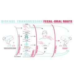Disease transmission image vector