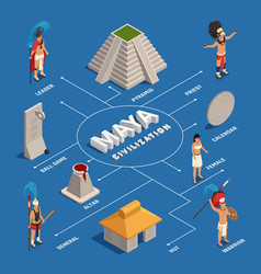 maya civilization isometric flowchart vector image