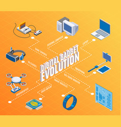 digital gadget evolution isometric flowchart vector image