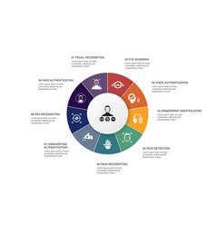 Biometrics authentication infographic 10 steps vector
