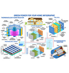 green power generation infographic wind turbine vector image