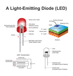 light emitting diode led structure education vector image vector image