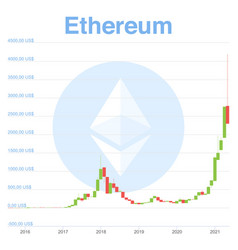 candles chart ethereum from beginning vector image