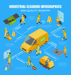 Isometric industrial cleaning infographic vector