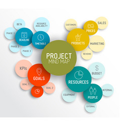 project management mind map scheme diagram vector image vector image