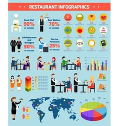 Restaurant infographic set vector