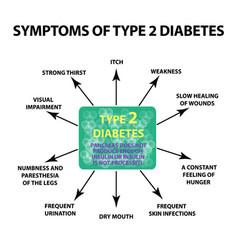 Symptoms type 2 diabetes infographics vector