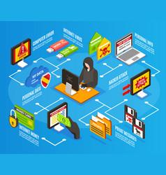 internet hacker infographics vector image