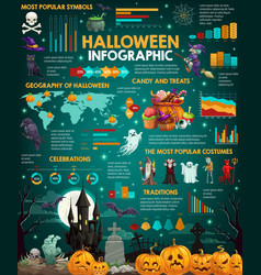 Halloween holiday infographics with charts and map vector