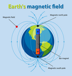Diagram showing earth magnetic field vector