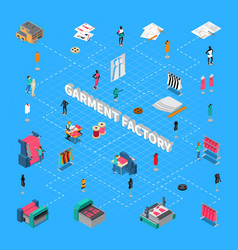 Garment factory isometric flowchart vector