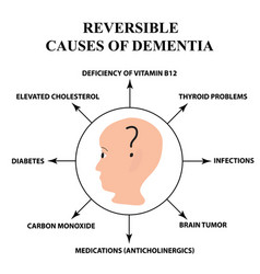 reversible causes senile dementia alzheimers vector image