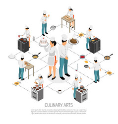 culinary cooking isometric flowchart vector image