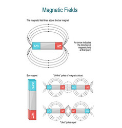 magnetic field and electromagnetism shape of vector image