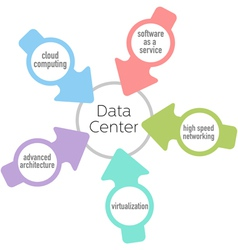 Data Center cloud architecture network computing vector image
