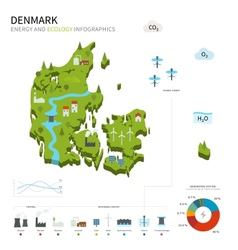 Energy industry and ecology of Denmark vector