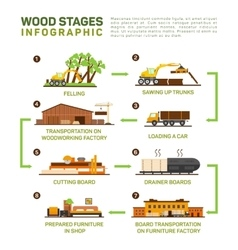 Flat set of wood production Felling vector