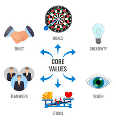 core values visual scheme with arrows promo poster vector image
