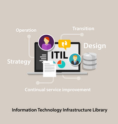 itil information technology infrastructure library vector image vector image